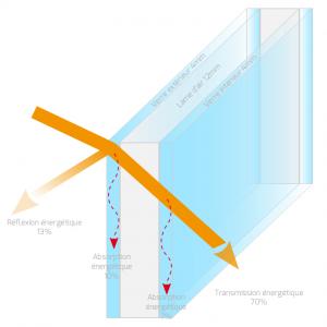 Double vitrage - Réflexion, absorption et transmission de l'énergie solaire - Heficass.fr