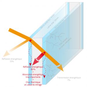 Choc thermique par application d'un film solaire - Heficass.fr