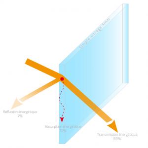 Vitrage simple - Réflexion, absorption et transmission de l'énergie solaire - Heficass.fr