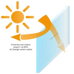 Rejet des rayons Infrarouges en été par un film anti-chaleur - Heficass.fr