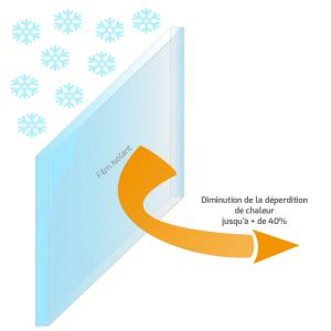 Réduction de la déperdition de chaleur par rayonnement infrarouge en hiver grâce à un film isolant - Heficass.fr