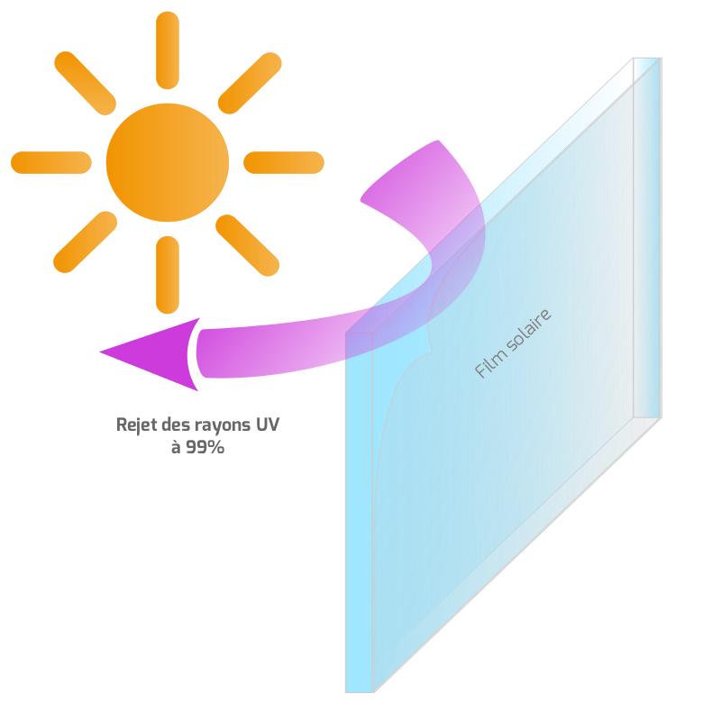 rayonnement et films solaires heficass. Black Bedroom Furniture Sets. Home Design Ideas